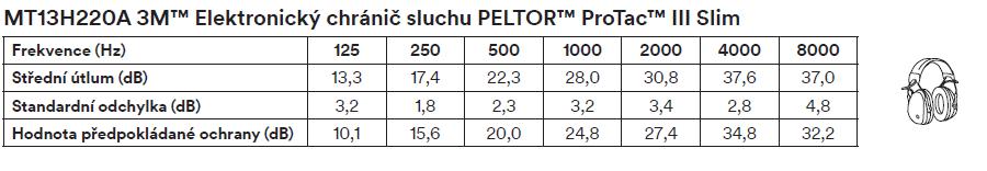 chránič sluchu Peltor